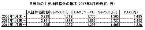 日米欧の株式投資.jpg