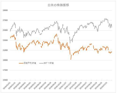 20190824日米株価推移.jpg